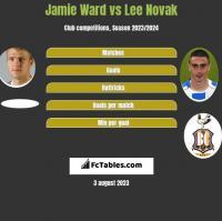 Jamie Ward vs Lee Novak h2h player stats