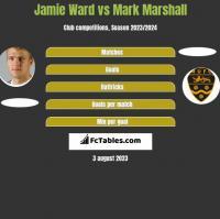 Jamie Ward vs Mark Marshall h2h player stats