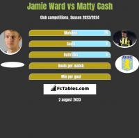 Jamie Ward vs Matty Cash h2h player stats