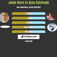 Jamie Ward vs Ryan Colclough h2h player stats