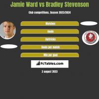 Jamie Ward vs Bradley Stevenson h2h player stats