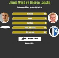 Jamie Ward vs George Lapslie h2h player stats