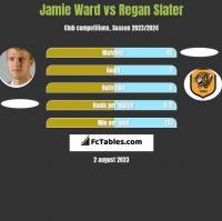 Jamie Ward vs Regan Slater h2h player stats