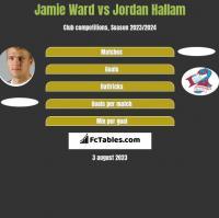 Jamie Ward vs Jordan Hallam h2h player stats