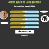 Jamie Ward vs John McAtee h2h player stats