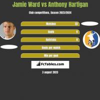 Jamie Ward vs Anthony Hartigan h2h player stats