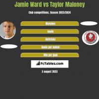 Jamie Ward vs Taylor Maloney h2h player stats