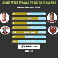 Jamie Ward-Prowse vs Aaron Cresswell h2h player stats