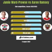 Jamie Ward-Prowse vs Aaron Ramsey h2h player stats