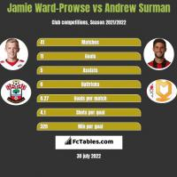 Jamie Ward-Prowse vs Andrew Surman h2h player stats