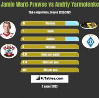Jamie Ward-Prowse vs Andriy Yarmolenko h2h player stats