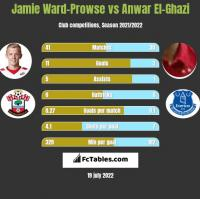 Jamie Ward-Prowse vs Anwar El-Ghazi h2h player stats
