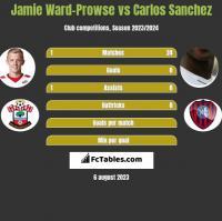 Jamie Ward-Prowse vs Carlos Sanchez h2h player stats