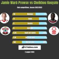Jamie Ward-Prowse vs Cheikhou Kouyate h2h player stats