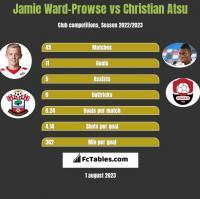 Jamie Ward-Prowse vs Christian Atsu h2h player stats