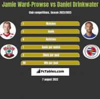 Jamie Ward-Prowse vs Daniel Drinkwater h2h player stats