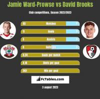 Jamie Ward-Prowse vs David Brooks h2h player stats