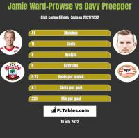 Jamie Ward-Prowse vs Davy Proepper h2h player stats