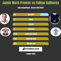 Jamie Ward-Prowse vs Fabian Balbuena h2h player stats