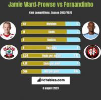 Jamie Ward-Prowse vs Fernandinho h2h player stats