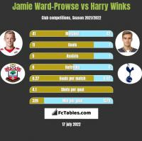 Jamie Ward-Prowse vs Harry Winks h2h player stats