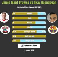 Jamie Ward-Prowse vs Ilkay Guendogan h2h player stats
