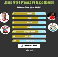 Jamie Ward-Prowse vs Isaac Hayden h2h player stats
