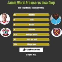 Jamie Ward-Prowse vs Issa Diop h2h player stats