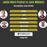 Jamie Ward-Prowse vs Jack Wilshere h2h player stats