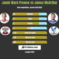 Jamie Ward-Prowse vs James McArthur h2h player stats