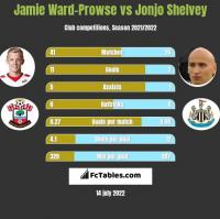 Jamie Ward-Prowse vs Jonjo Shelvey h2h player stats