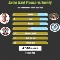 Jamie Ward-Prowse vs Kenedy h2h player stats