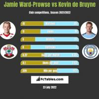 Jamie Ward-Prowse vs Kevin de Bruyne h2h player stats