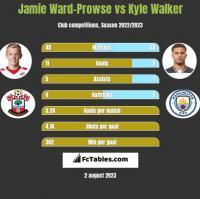 Jamie Ward-Prowse vs Kyle Walker h2h player stats