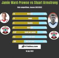 Jamie Ward-Prowse vs Stuart Armstrong h2h player stats