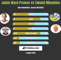 Jamie Ward-Prowse vs Takumi Minamino h2h player stats