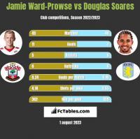 Jamie Ward-Prowse vs Douglas Soares h2h player stats