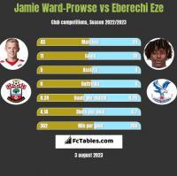 Jamie Ward-Prowse vs Eberechi Eze h2h player stats