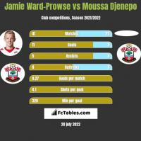 Jamie Ward-Prowse vs Moussa Djenepo h2h player stats
