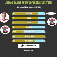 Jamie Ward-Prowse vs Nathan Tella h2h player stats