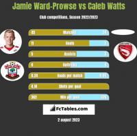 Jamie Ward-Prowse vs Caleb Watts h2h player stats