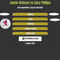 Jamie Watson vs Gary Philips h2h player stats