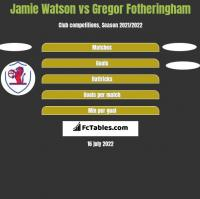 Jamie Watson vs Gregor Fotheringham h2h player stats