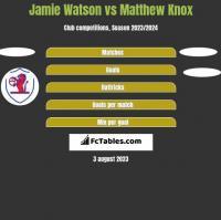 Jamie Watson vs Matthew Knox h2h player stats
