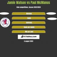 Jamie Watson vs Paul McManus h2h player stats