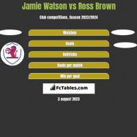 Jamie Watson vs Ross Brown h2h player stats