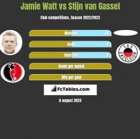 Jamie Watt vs Stijn van Gassel h2h player stats