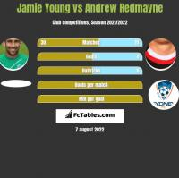 Jamie Young vs Andrew Redmayne h2h player stats