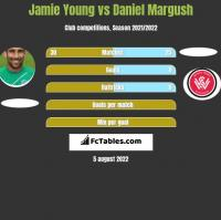 Jamie Young vs Daniel Margush h2h player stats