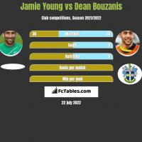 Jamie Young vs Dean Bouzanis h2h player stats